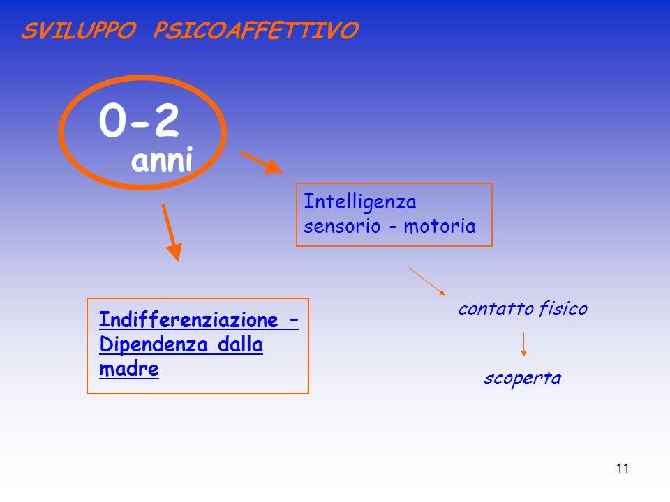 0-2 Intelligenza sensorio - motoria contatto fisico anni scoperta SVILUPPO PSICOAFFETTIVO Indifferenziazione – Dipendenza dalla madre 11