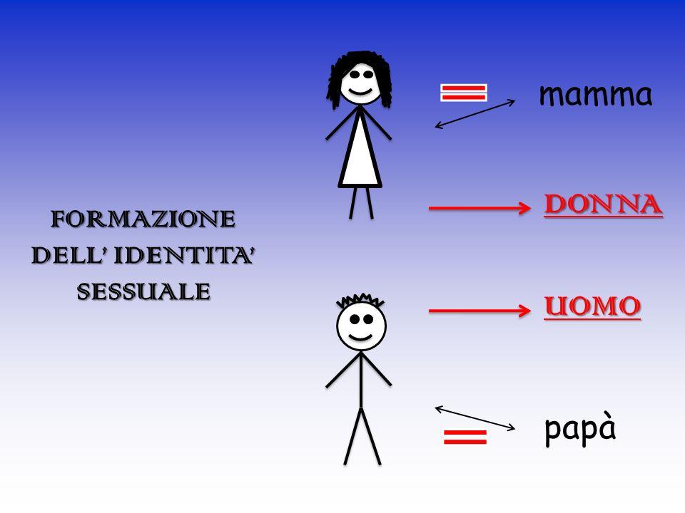 mamma papà FORMAZIONE DELL IDENTITA SESSUALE DONNA UOMO