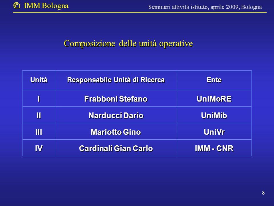 Seminari attività istituto, aprile 2009, Bologna IMM Bologna 9 Durata: 24 mesi Finanziamento complessivo richiesto: 300 k Finanziamento IMM-CNR richiesto: 120 k Personale coinvolto: G.