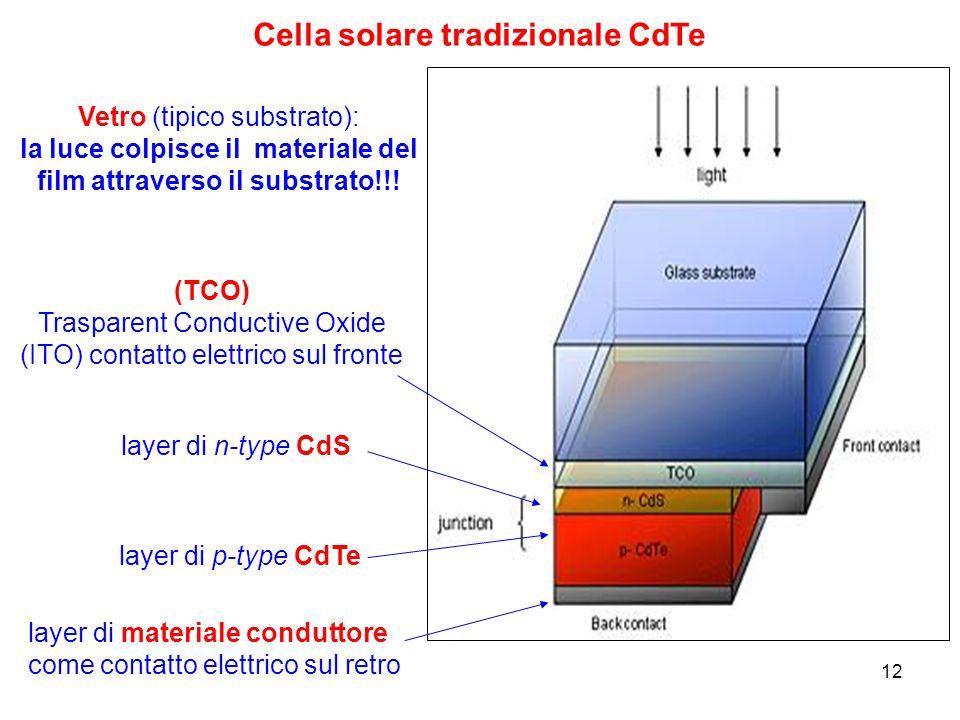 12 Cella solare tradizionale CdTe (TCO) Trasparent Conductive Oxide (ITO) contatto elettrico sul fronte layer di n-type CdS layer di p-type CdTe layer