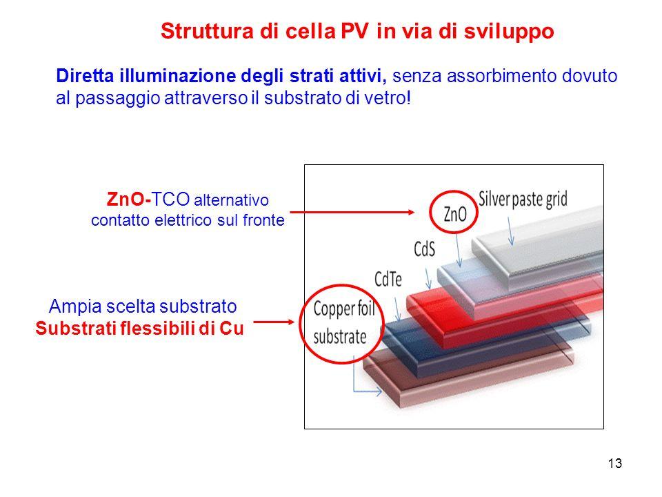 13 Struttura di cella PV in via di sviluppo Diretta illuminazione degli strati attivi, senza assorbimento dovuto al passaggio attraverso il substrato