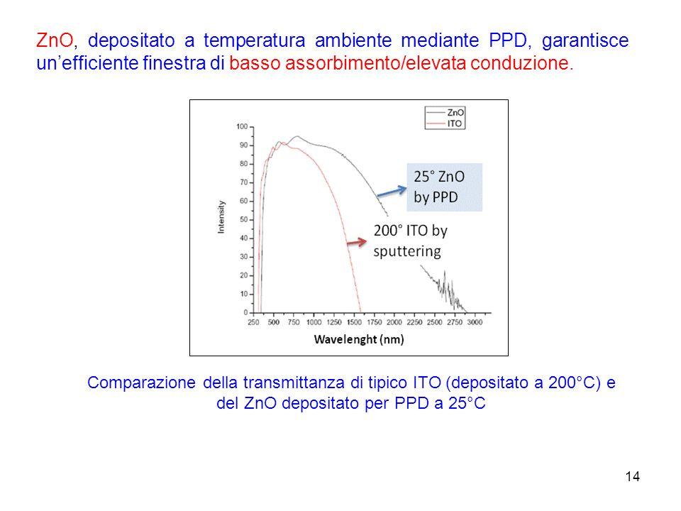 14 Comparazione della transmittanza di tipico ITO (depositato a 200°C) e del ZnO depositato per PPD a 25°C ZnO, depositato a temperatura ambiente medi