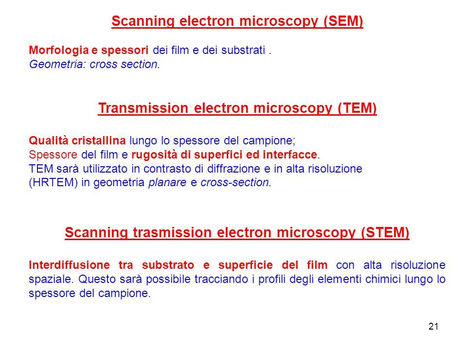 21 Scanning electron microscopy (SEM) Morfologia e spessori dei film e dei substrati. Geometria: cross section. Transmission electron microscopy (TEM)