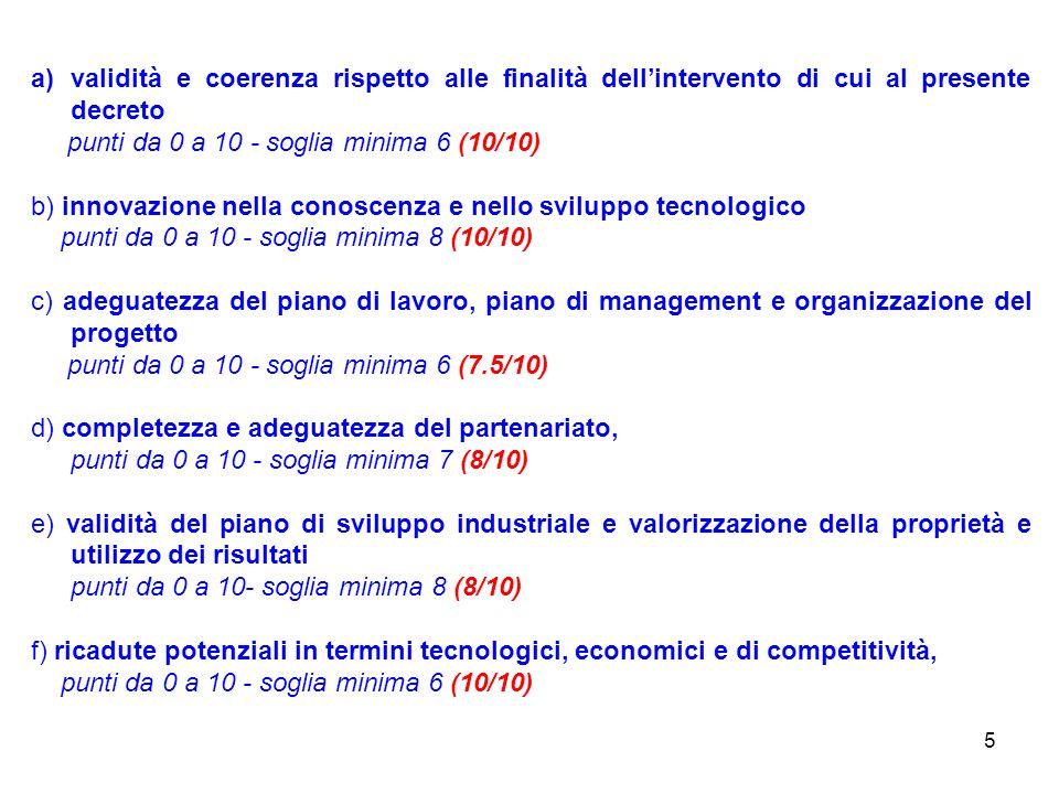 5 a)validità e coerenza rispetto alle finalità dellintervento di cui al presente decreto punti da 0 a 10 - soglia minima 6 (10/10) b) innovazione nella conoscenza e nello sviluppo tecnologico punti da 0 a 10 - soglia minima 8 (10/10) c) adeguatezza del piano di lavoro, piano di management e organizzazione del progetto punti da 0 a 10 - soglia minima 6 (7.5/10) d) completezza e adeguatezza del partenariato, punti da 0 a 10 - soglia minima 7 (8/10) e) validità del piano di sviluppo industriale e valorizzazione della proprietà e utilizzo dei risultati punti da 0 a 10- soglia minima 8 (8/10) f) ricadute potenziali in termini tecnologici, economici e di competitività, punti da 0 a 10 - soglia minima 6 (10/10)
