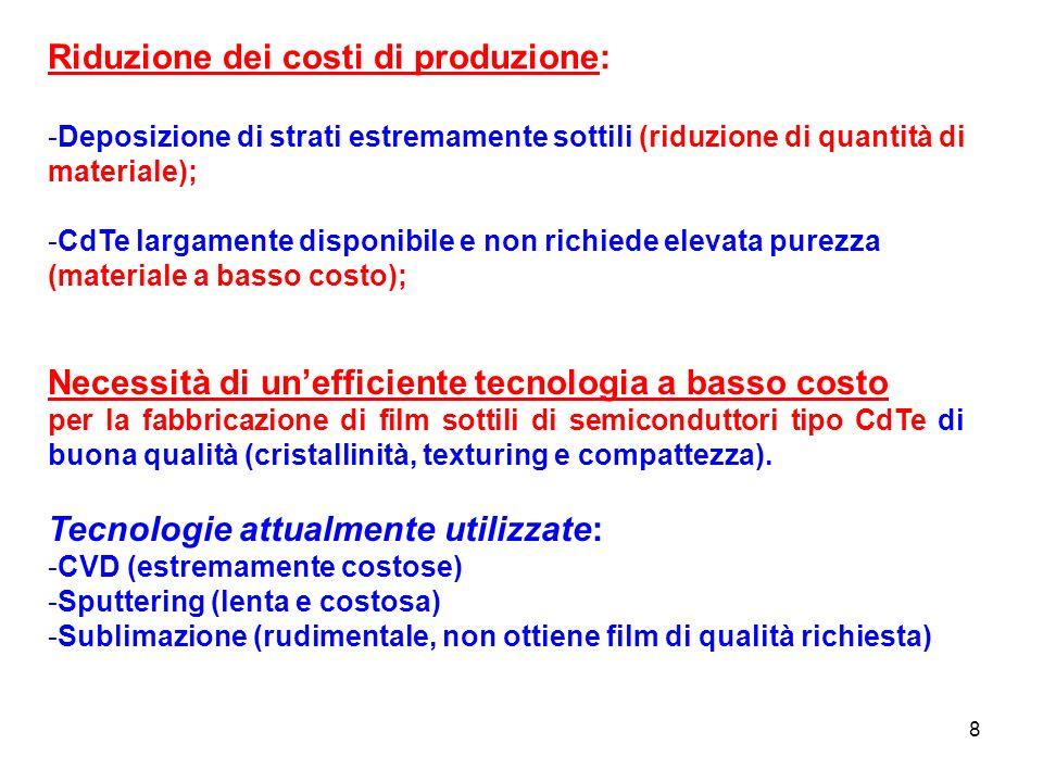 8 Riduzione dei costi di produzione: -Deposizione di strati estremamente sottili (riduzione di quantità di materiale); -CdTe largamente disponibile e