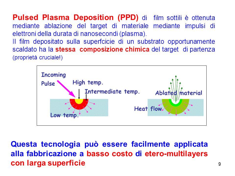 9 Pulsed Plasma Deposition (PPD) di film sottili è ottenuta mediante ablazione del target di materiale mediante impulsi di elettroni della durata di nanosecondi (plasma).
