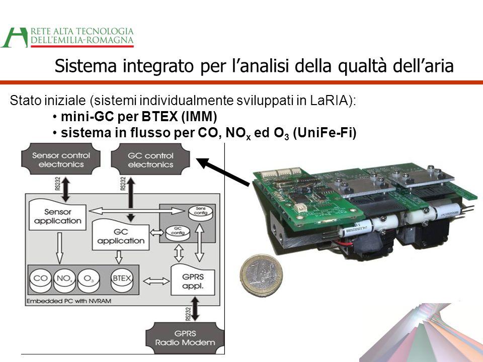 Stato iniziale (sistemi individualmente sviluppati in LaRIA): mini-GC per BTEX (IMM) sistema in flusso per CO, NO x ed O 3 (UniFe-Fi) Sistema integrat