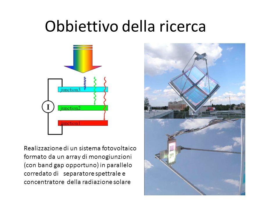 Obbiettivo della ricerca Realizzazione di un sistema fotovoltaico formato da un array di monogiunzioni (con band gap opportuno) in parallelo corredato di separatore spettrale e concentratore della radiazione solare