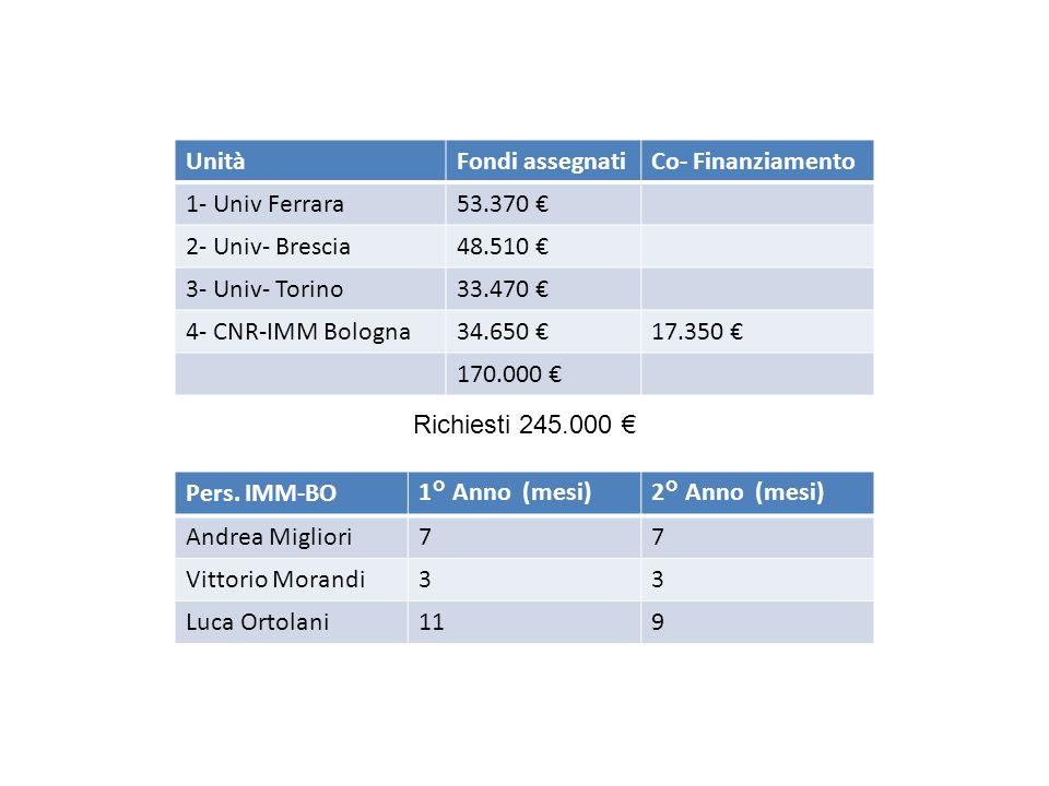 UnitàFondi assegnatiCo- Finanziamento 1- Univ Ferrara53.370 2- Univ- Brescia48.510 3- Univ- Torino33.470 4- CNR-IMM Bologna34.650 17.350 170.000 Pers.