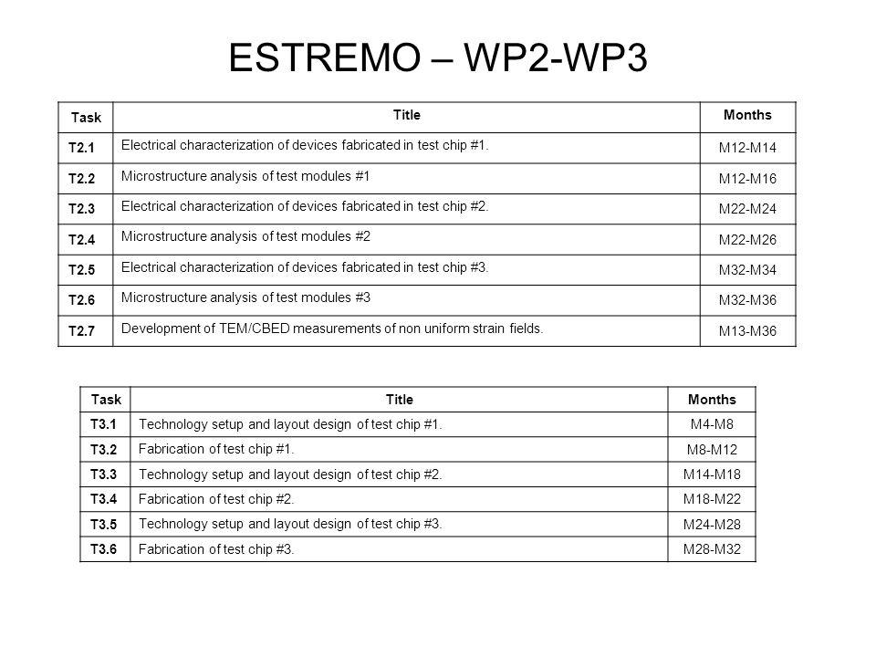 ESTREMO – Gantt chart e m/m WP no.Y1Y2Y3 Total (P1) Y1Y2Y3 Total (P2) Y1Y2Y3 Total (P3) Total (per WP) ARCES IMM-CNRTI WP13536 10700000000 WP246616621 48000064 WP30000000022266 Total3942 123621 482226177