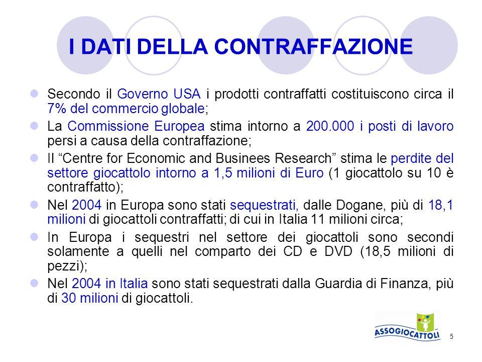 5 I DATI DELLA CONTRAFFAZIONE Secondo il Governo USA i prodotti contraffatti costituiscono circa il 7% del commercio globale; La Commissione Europea s