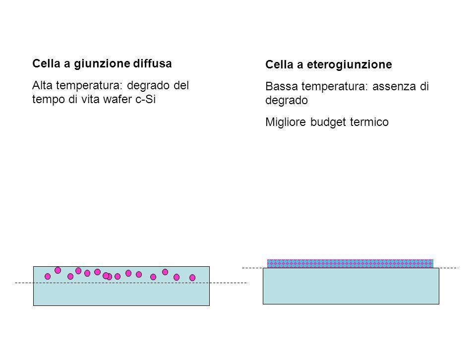 Cella a giunzione diffusa Alta temperatura: degrado del tempo di vita wafer c-Si Cella a eterogiunzione Bassa temperatura: assenza di degrado Migliore budget termico