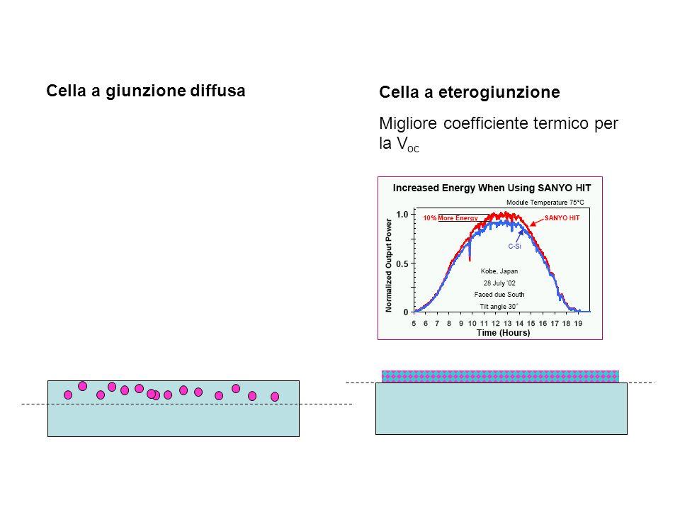 Cella a giunzione diffusa Cella a eterogiunzione Migliore coefficiente termico per la V oc