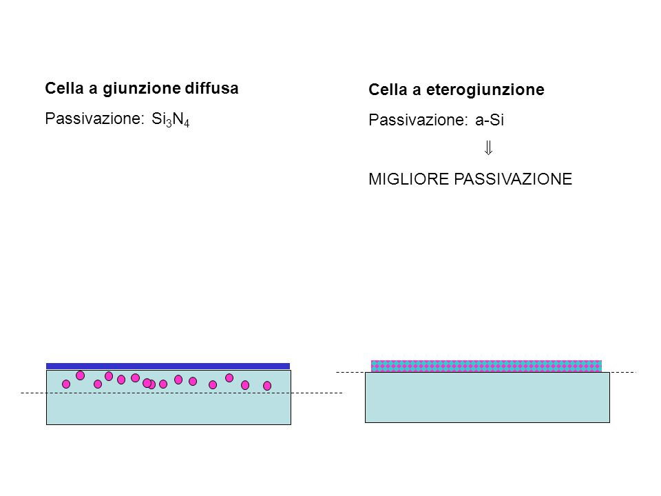 Cella a giunzione diffusa Passivazione: Si 3 N 4 Cella a eterogiunzione Passivazione: a-Si MIGLIORE PASSIVAZIONE