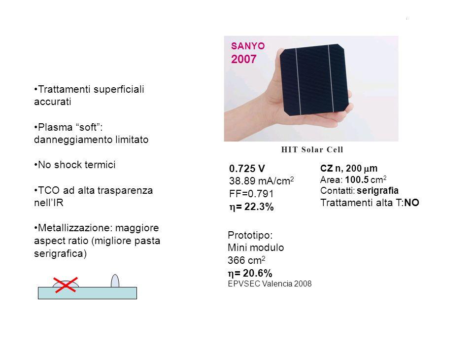 Trattamenti superficiali accurati Plasma soft: danneggiamento limitato No shock termici TCO ad alta trasparenza nellIR Metallizzazione: maggiore aspect ratio (migliore pasta serigrafica) SANYO 2007 0.725 V 38.89 mA/cm 2 FF=0.791 = 22.3% CZ n, 200 m Area: 100.5 cm 2 Contatti: serigrafia Trattamenti alta T:NO Prototipo: Mini modulo 366 cm 2 = 20.6% EPVSEC Valencia 2008