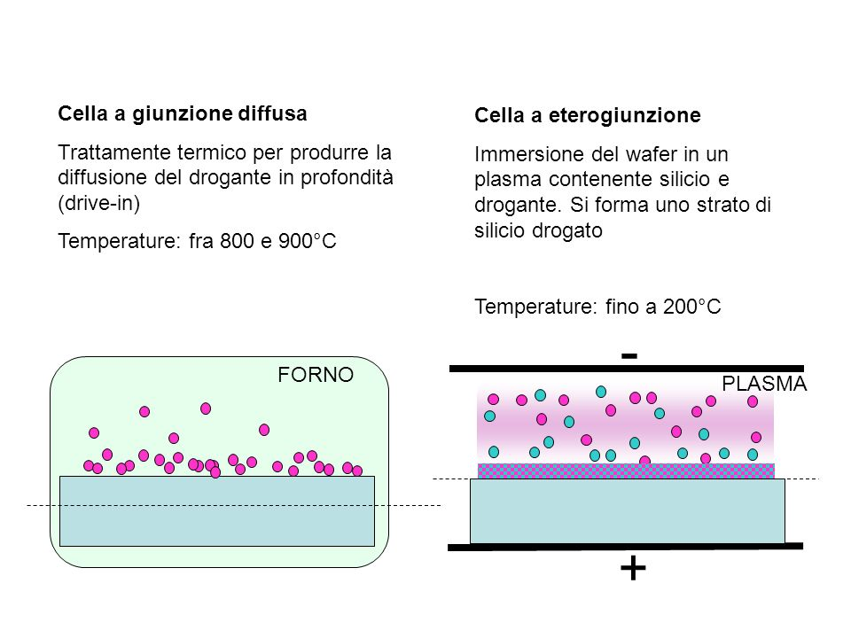 Cella a giunzione diffusa Trattamente termico per produrre la diffusione del drogante in profondità (drive-in) Temperature: fra 800 e 900°C Cella a eterogiunzione Immersione del wafer in un plasma contenente silicio e drogante.