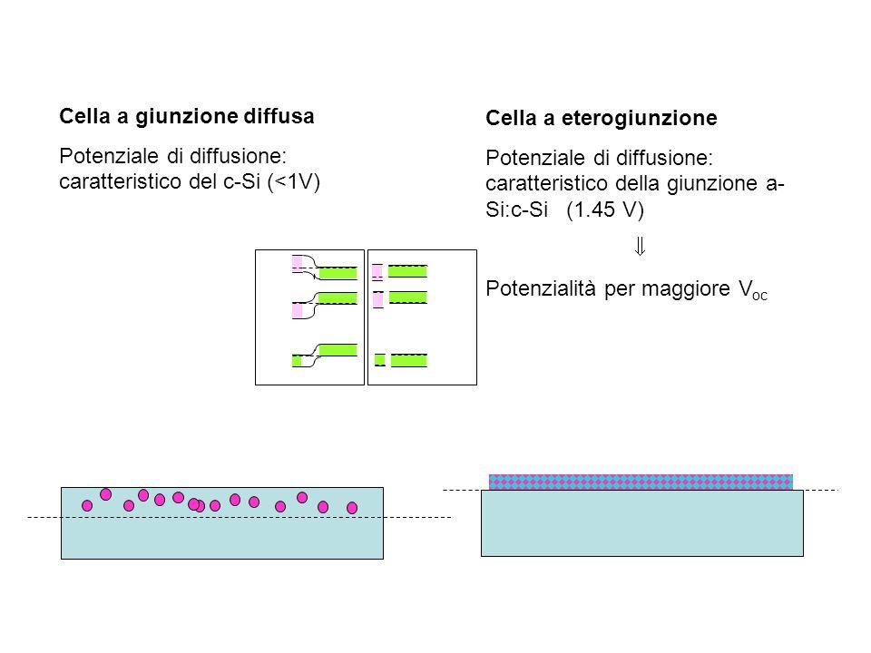 Eterogiunzione amorfo/cristallino Cella a giunzione diffusa Potenziale di diffusione: caratteristico del c-Si (<1V) Cella a eterogiunzione Potenziale di diffusione: caratteristico della giunzione a- Si:c-Si (1.45 V) Potenzialità per maggiore V oc emettitorebase Wafer n Wafer p HJ, p/n HJ, n/p Giunzione diffusa qV D 1.5 eV qV D 1 eV qV D 0.9 eV