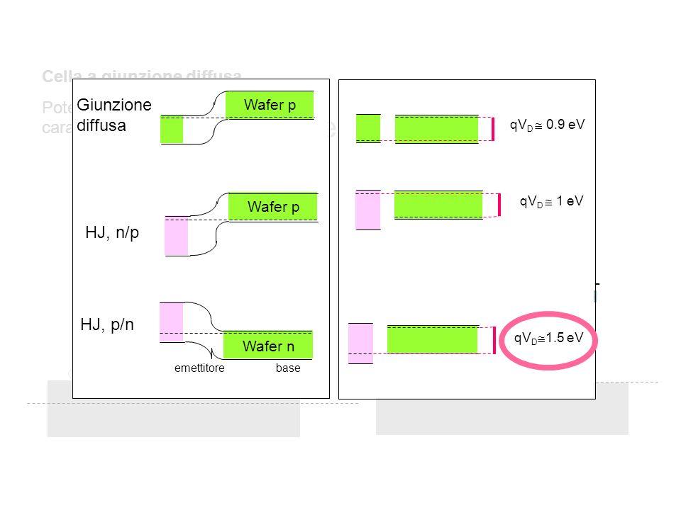 Cella a giunzione diffusa Emettitore spesso: bassa resistività, conduzione laterale sufficiente Cella a eterogiunzione Emettitore sottile: conduzione laterale insufficiente, necessità di un ARC conduttivo Si 3 N 4 = isolante TCO = conduttore