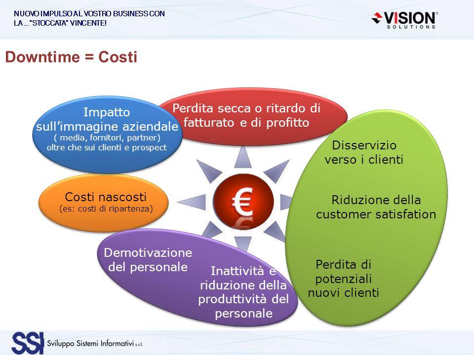 Perdita secca o ritardo di fatturato e di profitto Costi nascosti (es: costi di ripartenza) Impatto sullimmagine aziendale ( media, fornitori, partner