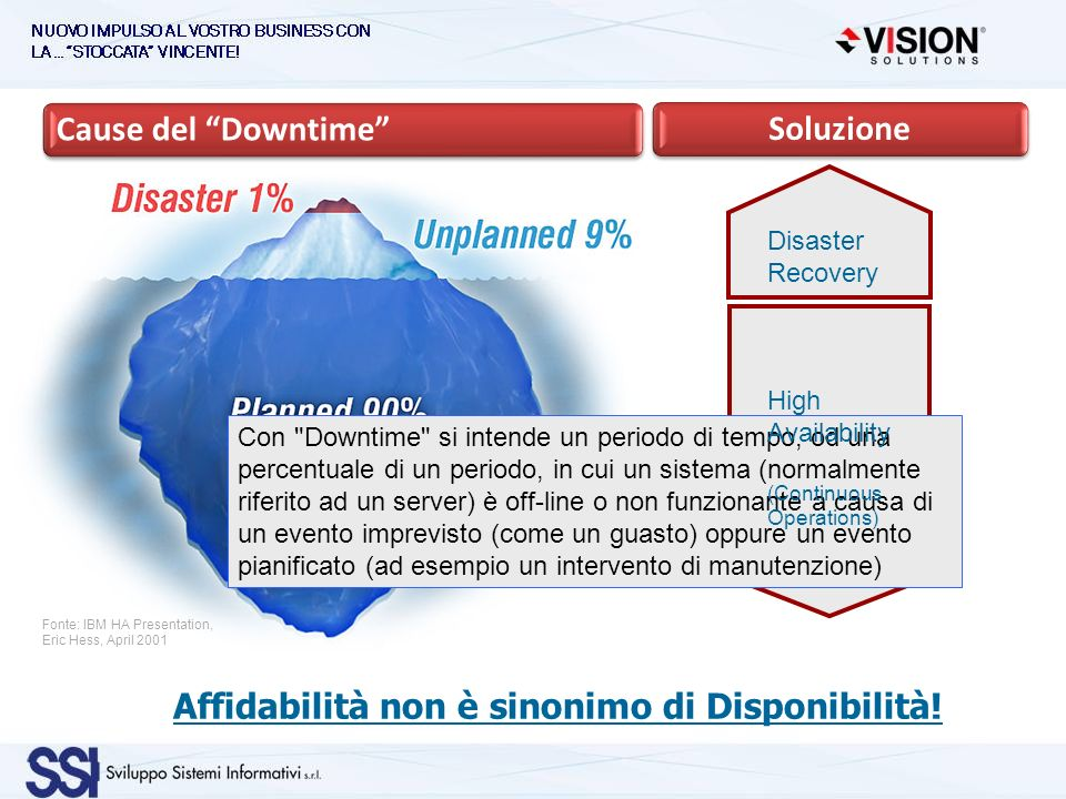 Fonte: IBM HA Presentation, Eric Hess, April 2001 Cause del DowntimeSoluzione Con