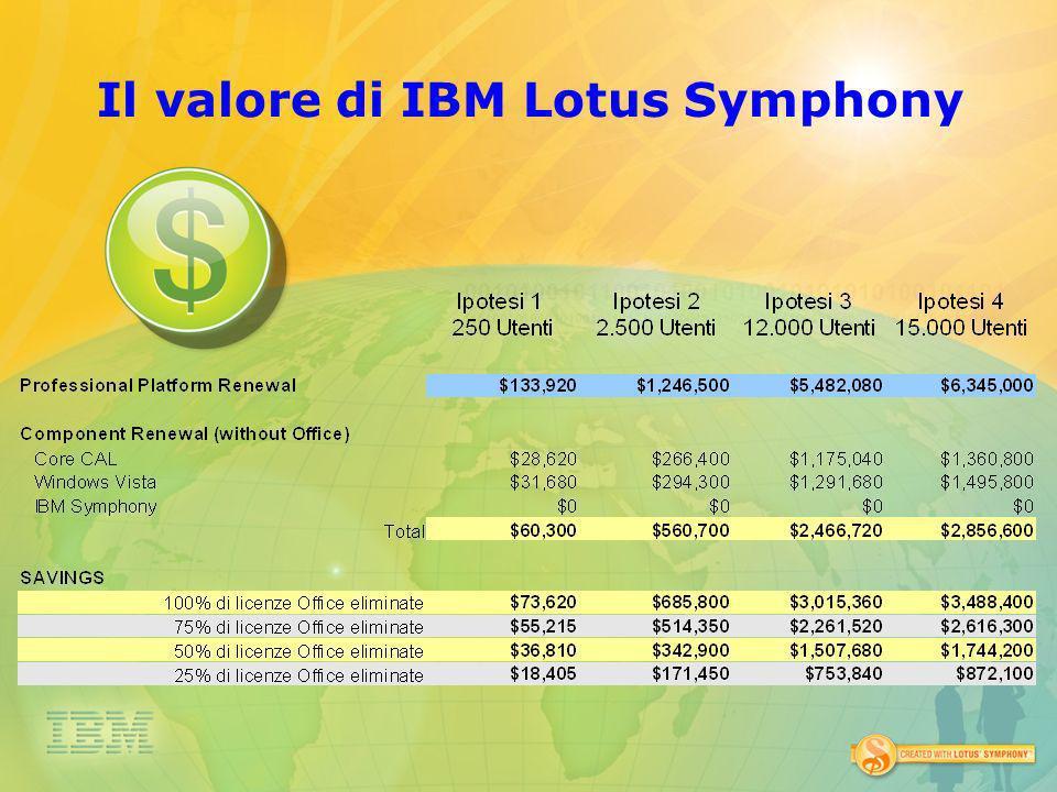 Il valore di IBM Lotus Symphony