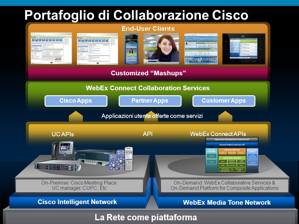 © 2006 Cisco Systems, Inc. All rights reserved.Cisco ConfidentialPresentation_ID 15 Portafoglio di Collaborazione Cisco Applicazioni utente offerte co
