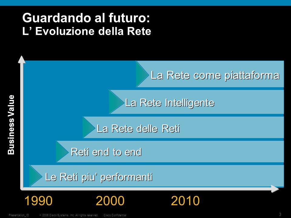 2006 Cisco Systems, Inc. All rights reserved.Cisco ConfidentialPresentation_ID 3 Guardando al futuro: L Evoluzione della Rete Business Value 1990 2000