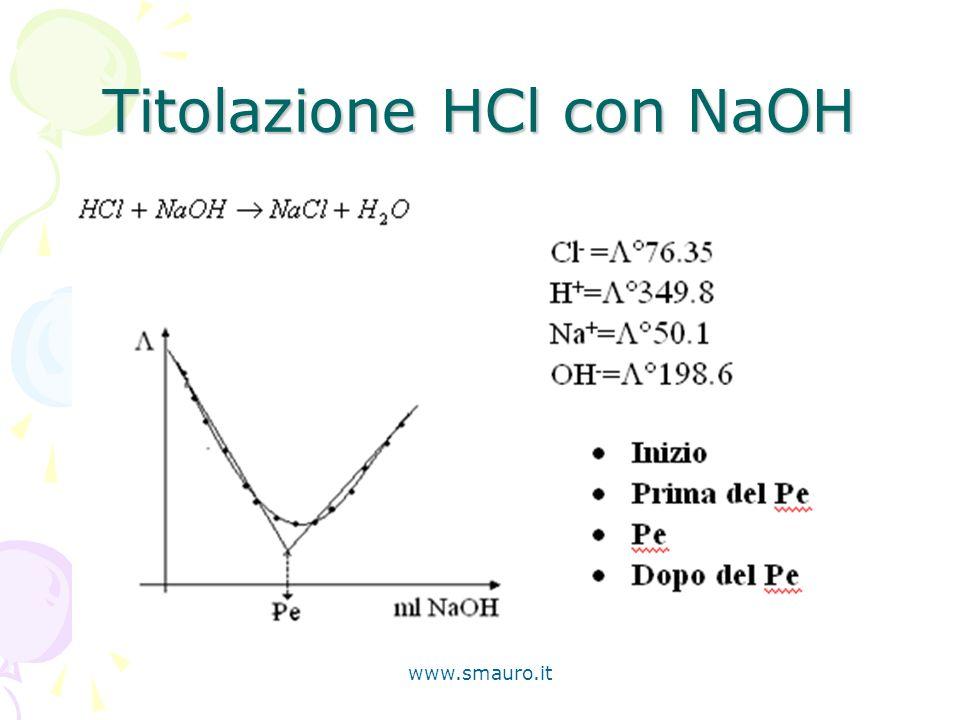 www.smauro.it Titolazione HCl con NaOH