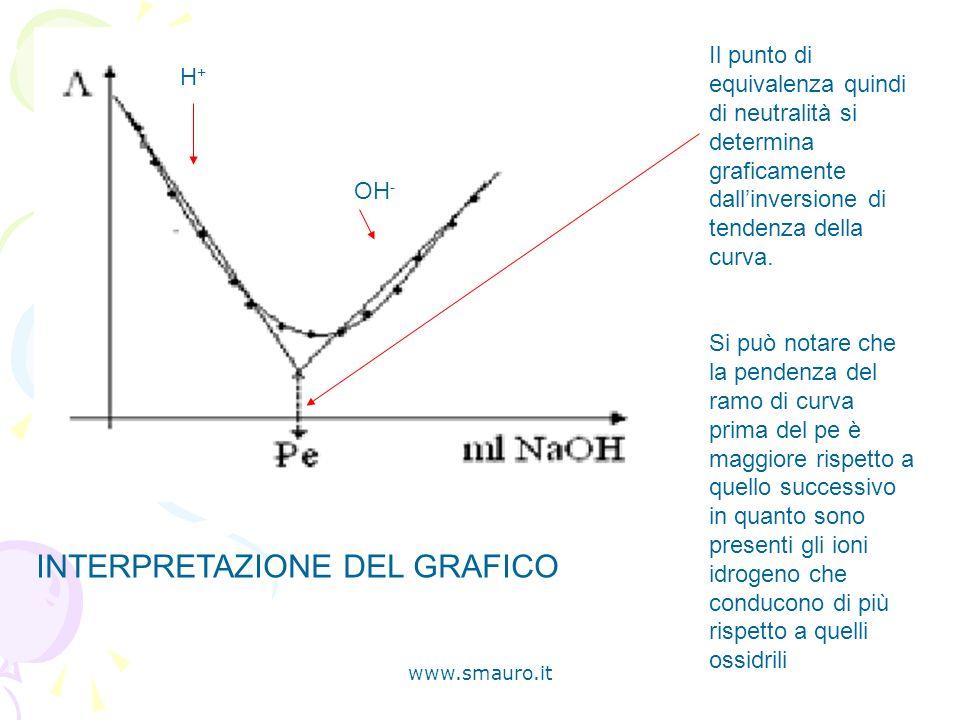 www.smauro.it Il punto di equivalenza quindi di neutralità si determina graficamente dallinversione di tendenza della curva. Si può notare che la pend