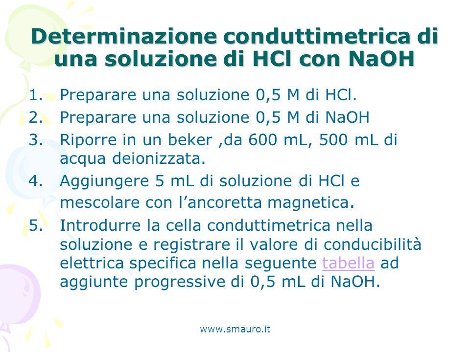 www.smauro.it Determinazione conduttimetrica di una soluzione di HCl con NaOH 1.Preparare una soluzione 0,5 M di HCl. 2.Preparare una soluzione 0,5 M