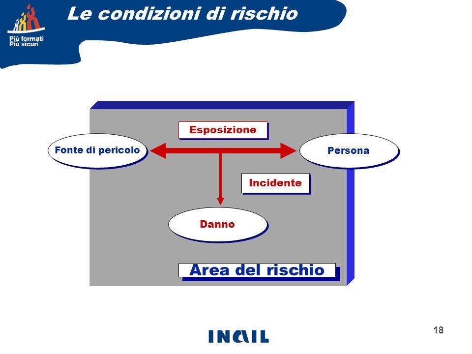 18 Fonte di pericolo Danno Persona Esposizione Incidente Area del rischio Le condizioni di rischio