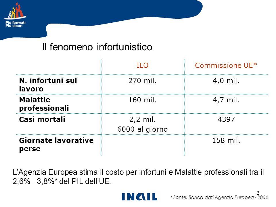 3 ILOCommissione UE* N. infortuni sul lavoro 270 mil.4,0 mil. Malattie professionali 160 mil.4,7 mil. Casi mortali2,2 mil. 6000 al giorno 4397 Giornat