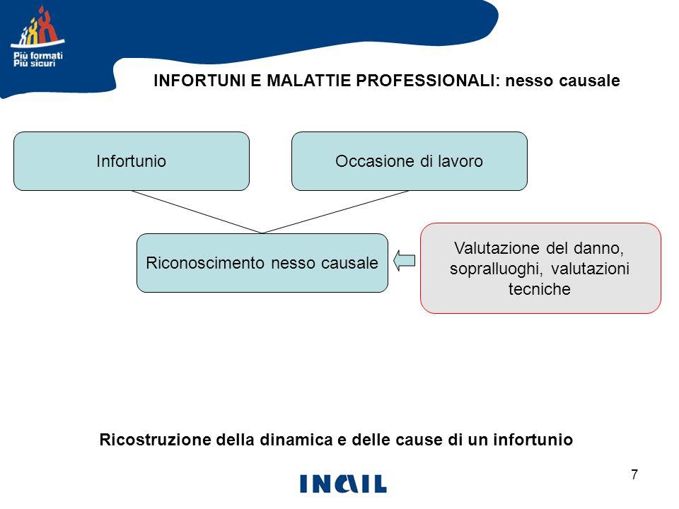 7 INFORTUNI E MALATTIE PROFESSIONALI: nesso causale Ricostruzione della dinamica e delle cause di un infortunio InfortunioOccasione di lavoro Riconosc