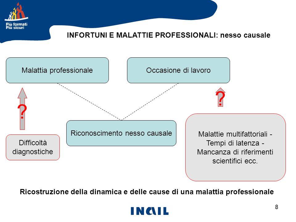 8 INFORTUNI E MALATTIE PROFESSIONALI: nesso causale Ricostruzione della dinamica e delle cause di una malattia professionale Malattia professionaleOcc