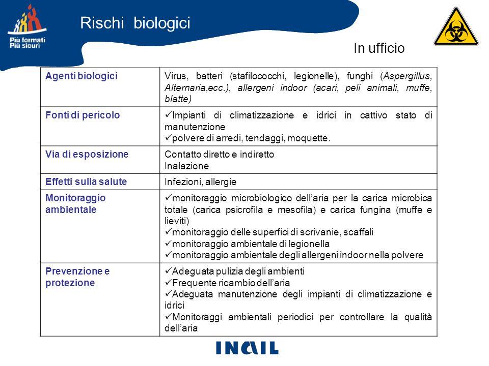 Agenti biologiciVirus, batteri (stafilococchi, legionelle), funghi (Aspergillus, Alternaria,ecc.), allergeni indoor (acari, peli animali, muffe, blatt