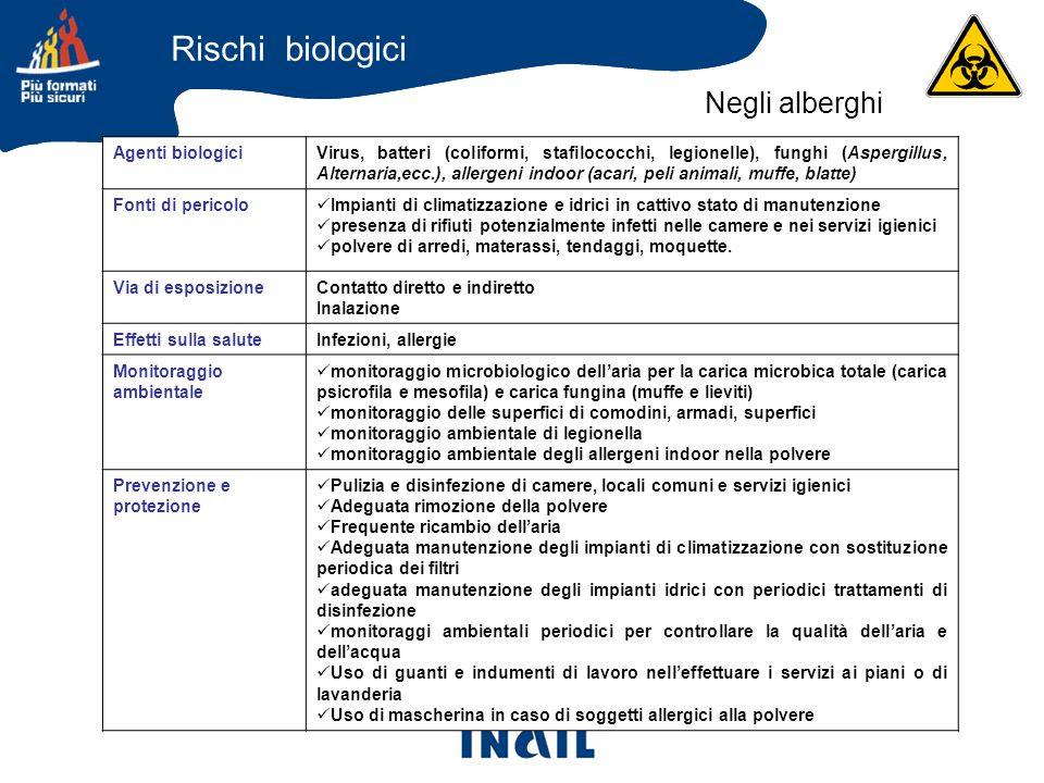 Agenti biologiciVirus, batteri (coliformi, stafilococchi, legionelle), funghi (Aspergillus, Alternaria,ecc.), allergeni indoor (acari, peli animali, m