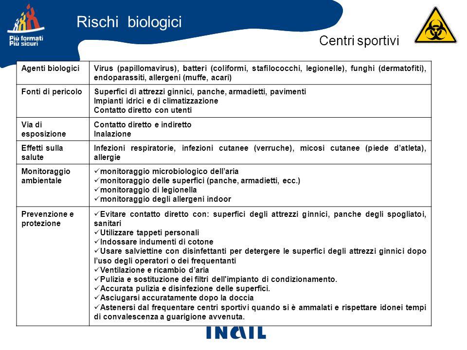 Agenti biologiciVirus (papillomavirus), batteri (coliformi, stafilococchi, legionelle), funghi (dermatofiti), endoparassiti, allergeni (muffe, acari)