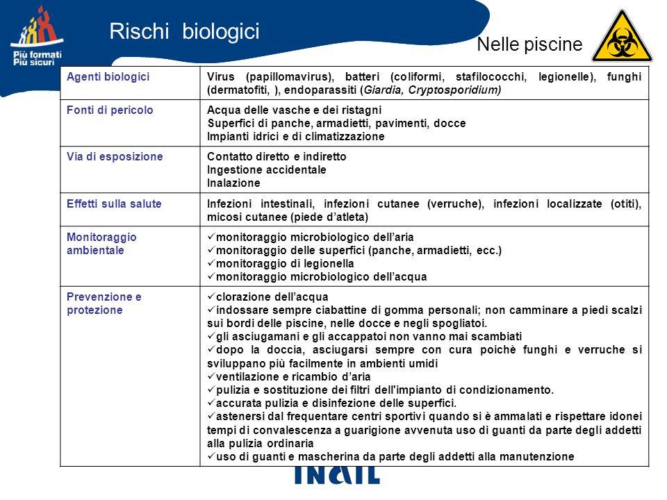 Agenti biologiciVirus (papillomavirus), batteri (coliformi, stafilococchi, legionelle), funghi (dermatofiti, ), endoparassiti (Giardia, Cryptosporidiu