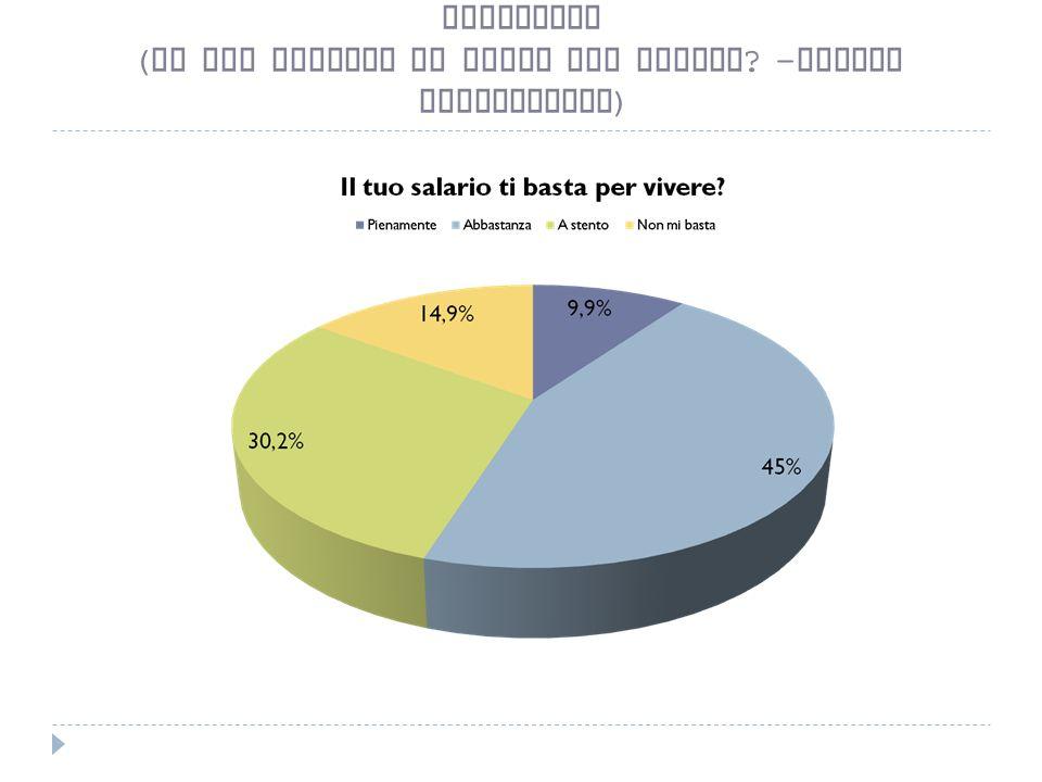 Soddisfazione per la condizione retributiva - INDUSTRIA ( il tuo salario ti basta per vivere ? - valori percentuali )