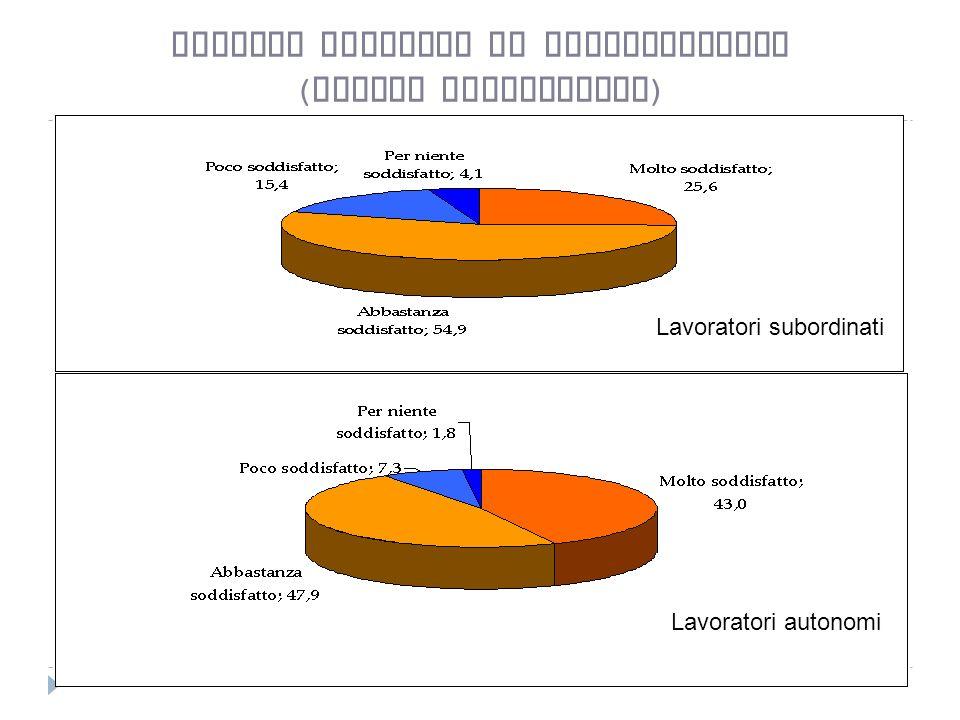 Livello generale di soddisfazione ( valori percentuali ) Lavoratori subordinati Lavoratori autonomi