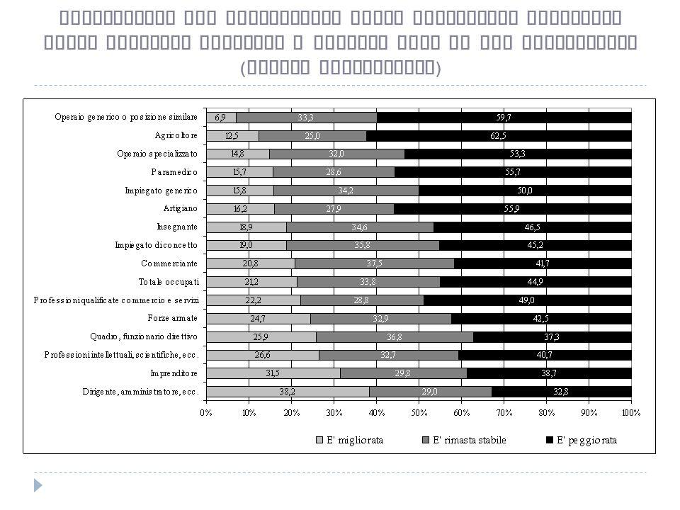 Valutazioni sul cambiamento della condizione economica della famiglia rispetto a quattro anni fa per professione ( valori percentuali )