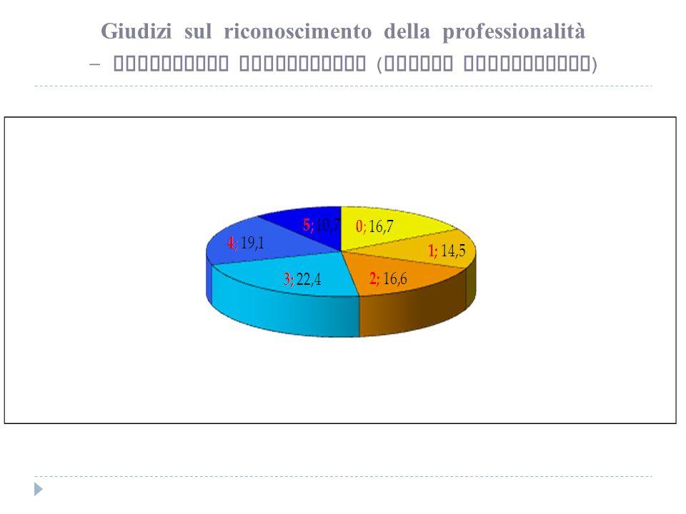 Giudizi sul riconoscimento della professionalità – Lavoratori subordinati ( valori percentuali )