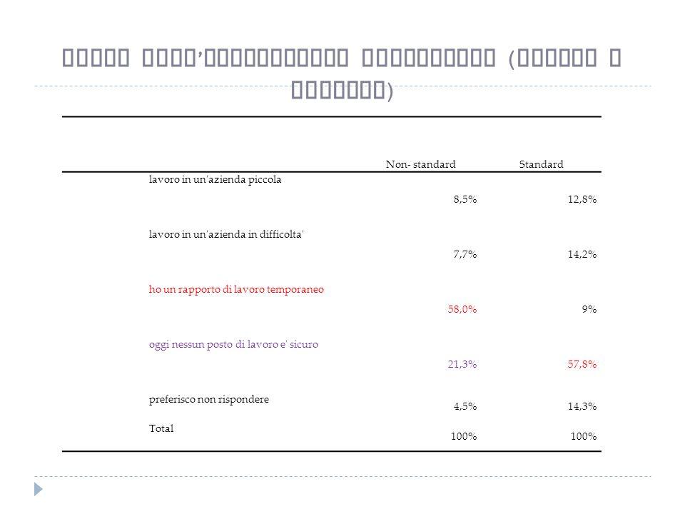 Non- standardStandard lavoro in un azienda piccola 8,5%12,8% lavoro in un azienda in difficolta 7,7%14,2% ho un rapporto di lavoro temporaneo 58,0%9% oggi nessun posto di lavoro e sicuro 21,3%57,8% preferisco non rispondere 4,5%14,3% Total 100% Cause dell insicurezza lavorativa ( tipici e atipici )