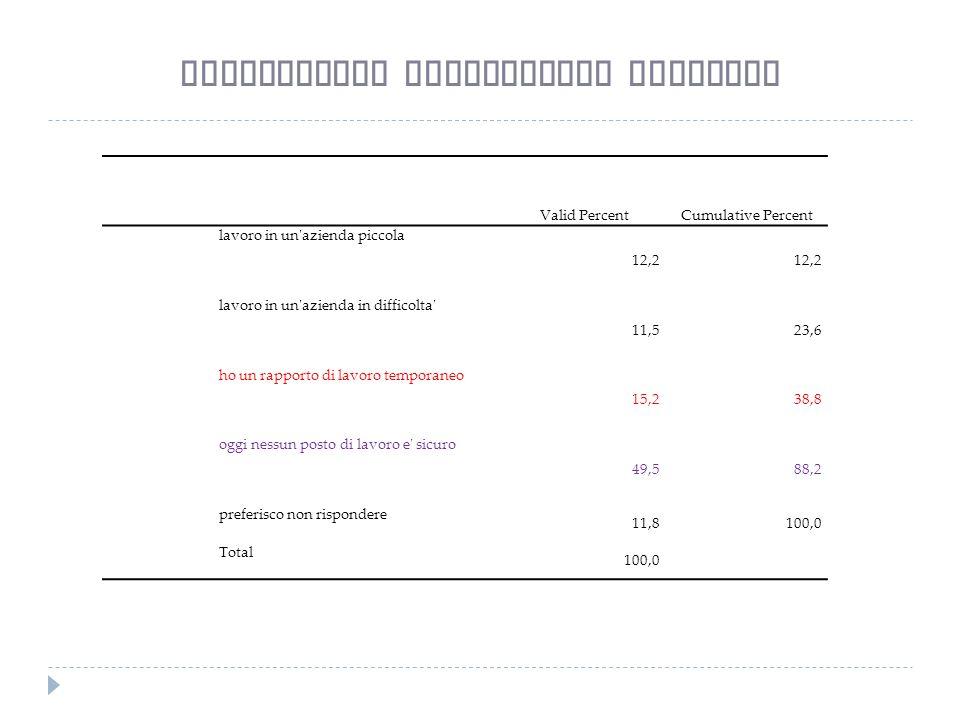 Valid PercentCumulative Percent lavoro in un azienda piccola 12,2 lavoro in un azienda in difficolta 11,523,6 ho un rapporto di lavoro temporaneo 15,238,8 oggi nessun posto di lavoro e sicuro 49,588,2 preferisco non rispondere 11,8100,0 Total 100,0 Motivazioni insicurezza generale
