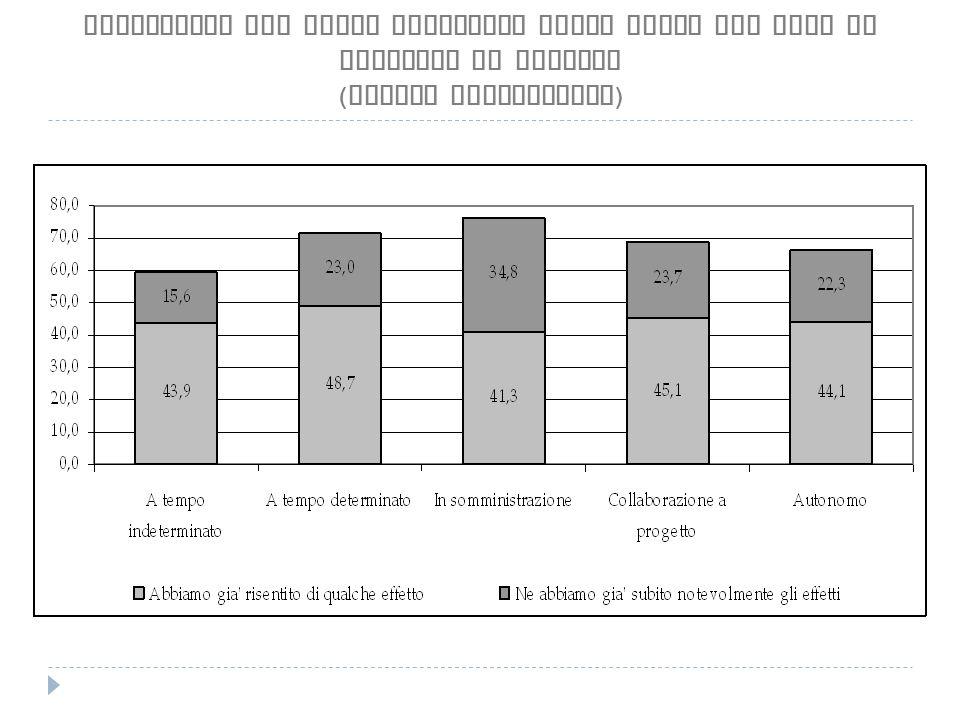 Lavoratori che hanno risentito della crisi per tipo di rapporto di impiego ( valori percentuali )
