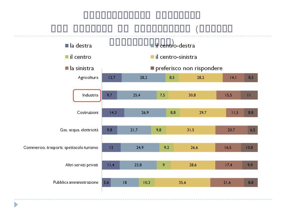 Collocazione politica per settore di produzione ( valori percentuali )