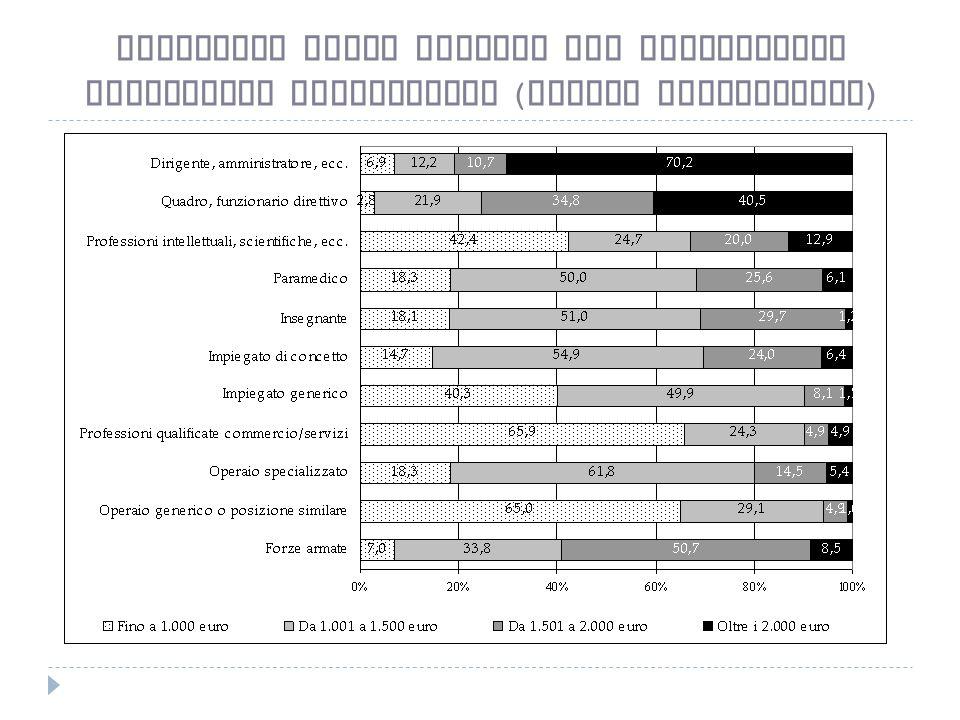 Stipendio medio mensile per professione Lavoratori subordinati ( valori percentuali )