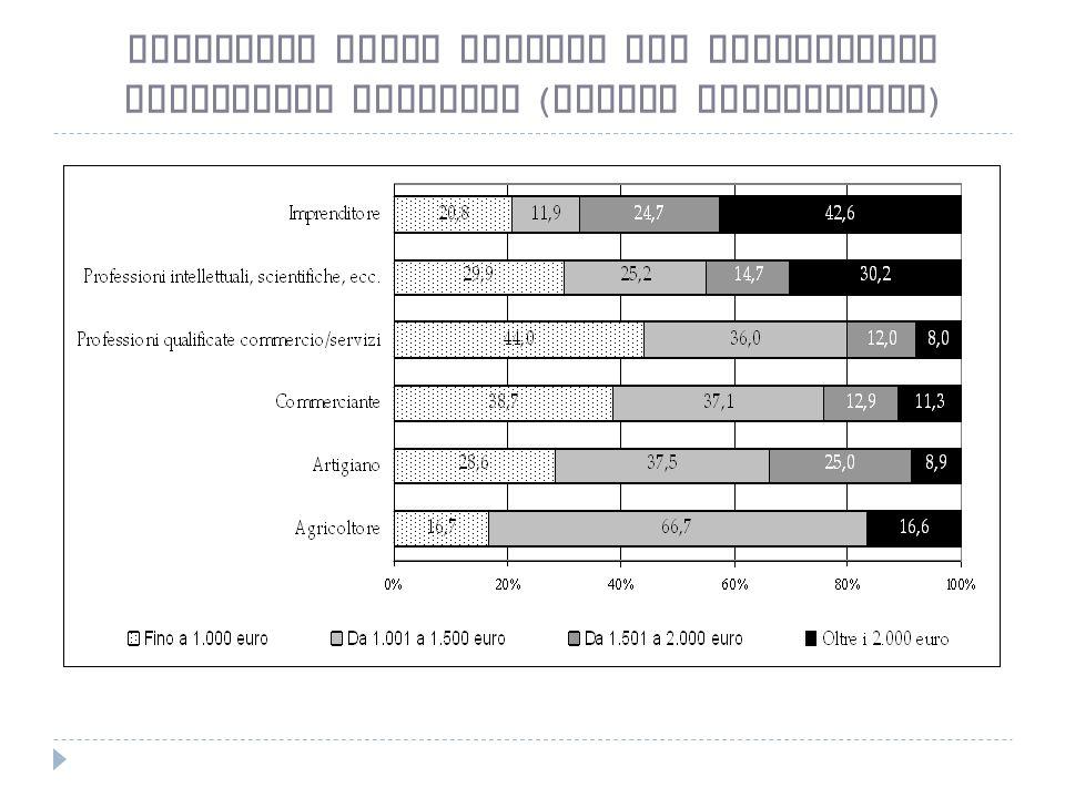 Stipendio medio mensile per professione Lavoratori autonomi ( valori percentuali )