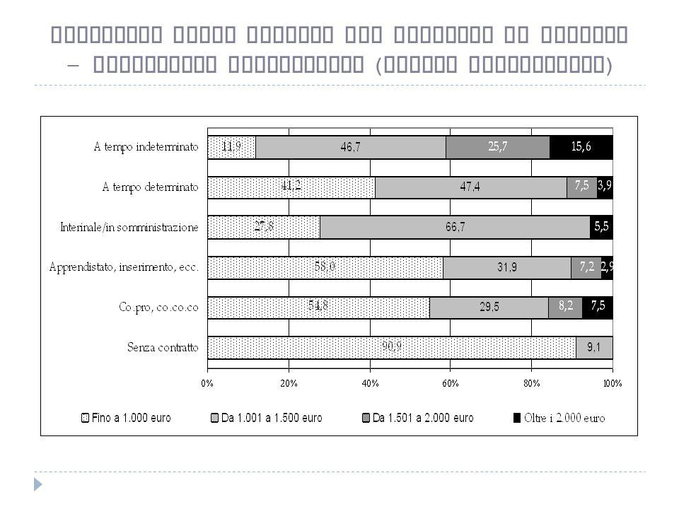 Stipendio medio mensile per rapporto di impiego - Lavoratori subordinati ( valori percentuali )