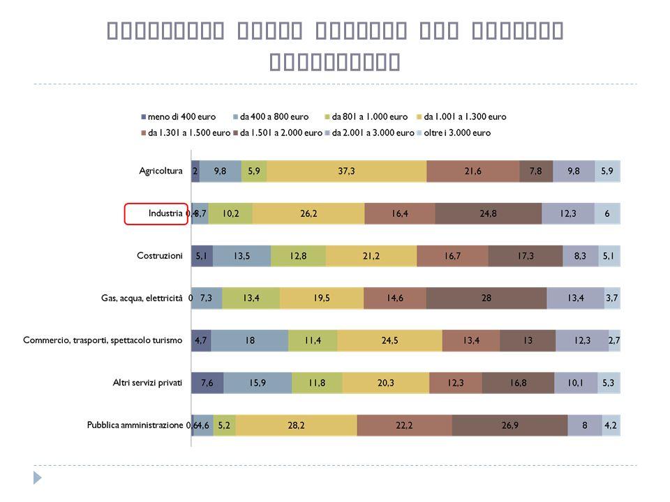Stipendio medio mensile per settore produttivo